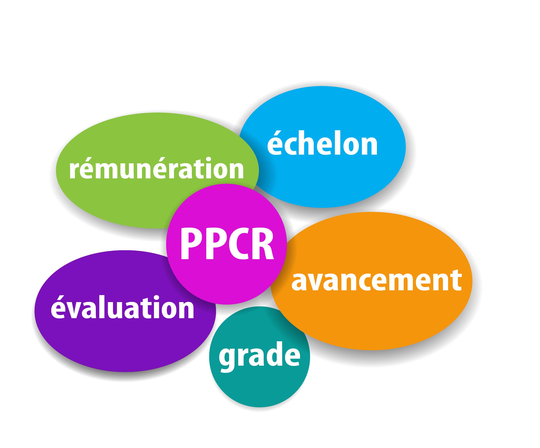 """Résultat de recherche d'images pour """"PPCR Unsa"""""""